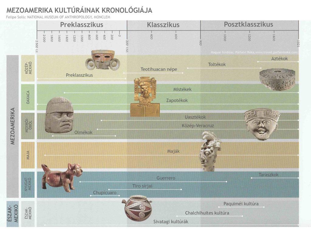 Mezoamerika kultúráinak kronológiája